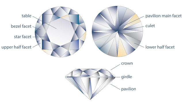 Understanding the anatomy of a diamond to ensure it meets Rolex factory standards
