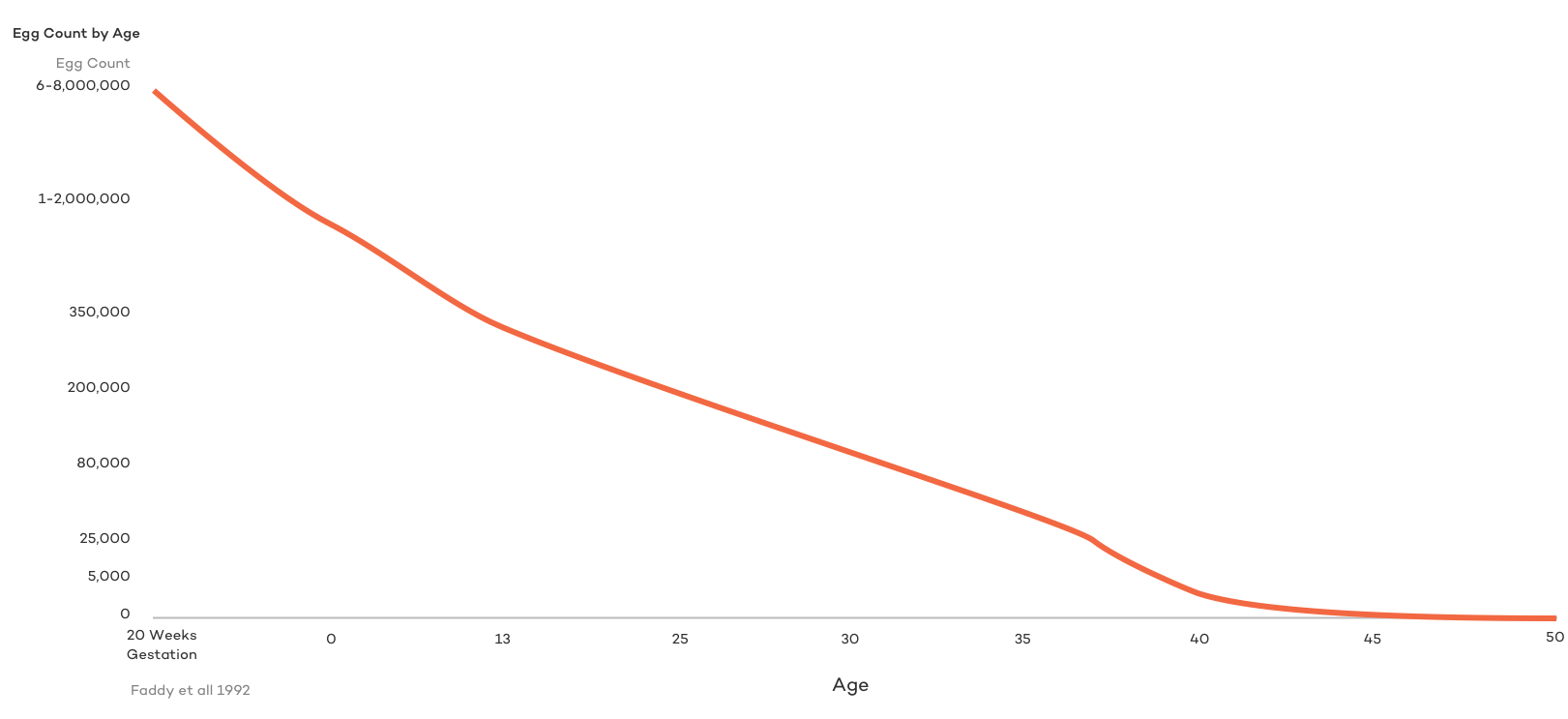 Egg Count and Ovarian Reserve by Age