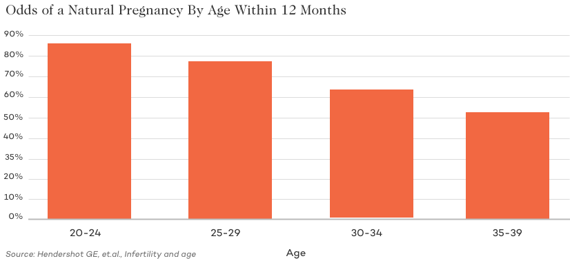Odds of Getting Pregnant by Age Over a Year