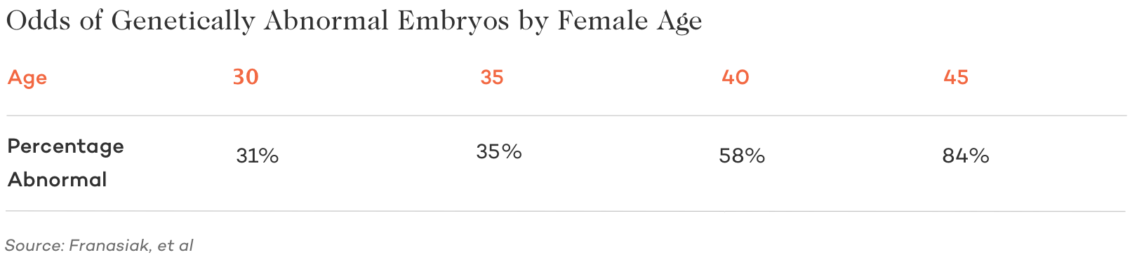 odds of genetically abnormal embryo