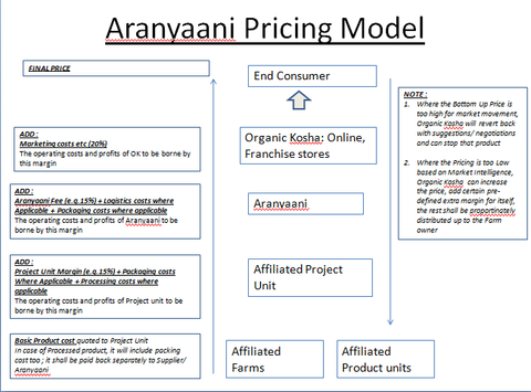 Aranyaani Pricing Model