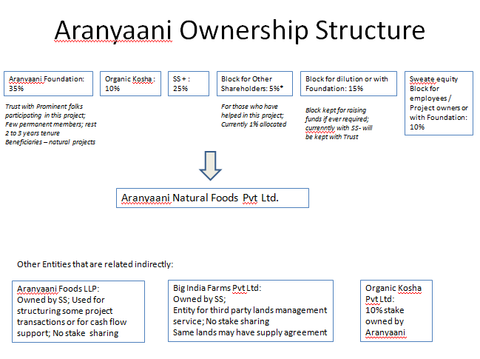 Aranyanai Ownership Structure