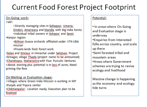 Current Food Forest Project Footprint
