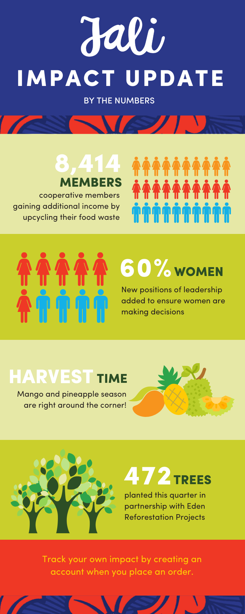 Jali Fruit Co. impact update by the numbers