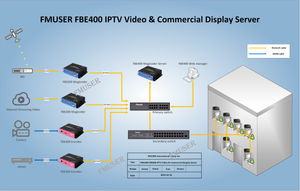 Universal Video Content Streaming Media Server Hardware comes with content management keeps careful track of statistics