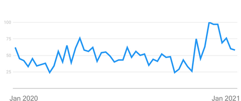 Package Theft Trends on Google