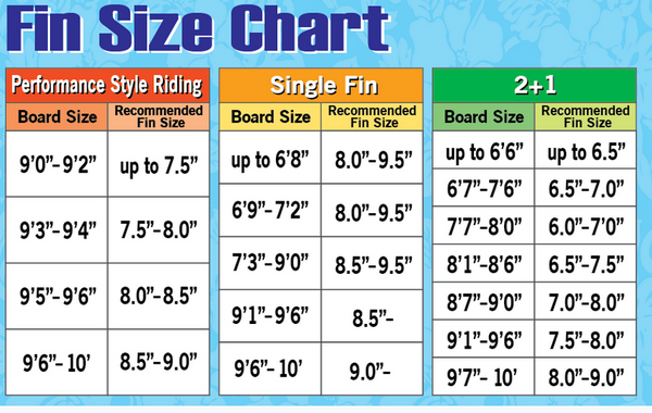 How to choose Fin Size for Longboards