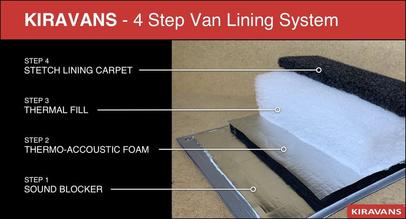 Thermo-Acoustic Foam - Self-adhesive Van Insulation Kiravans