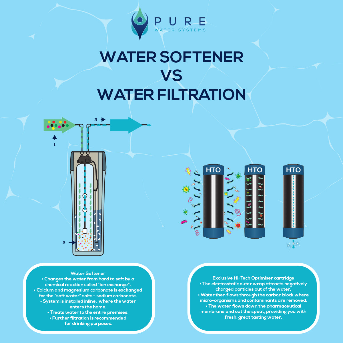 Water Softener vs Water Filtration - Điểm