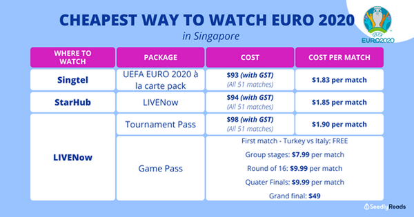 Seedlys' analysis of the platforms offering subscription services for EURO 2020