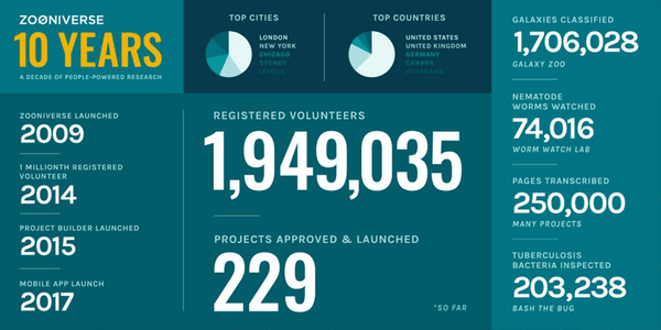 Infographie zooniverse