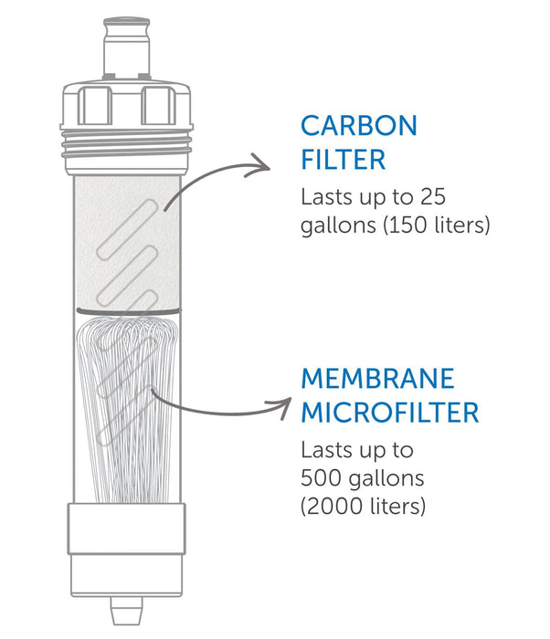LifeStraw Water Filter with activated carbon + ion exchange filter and membrane microfilter illustration