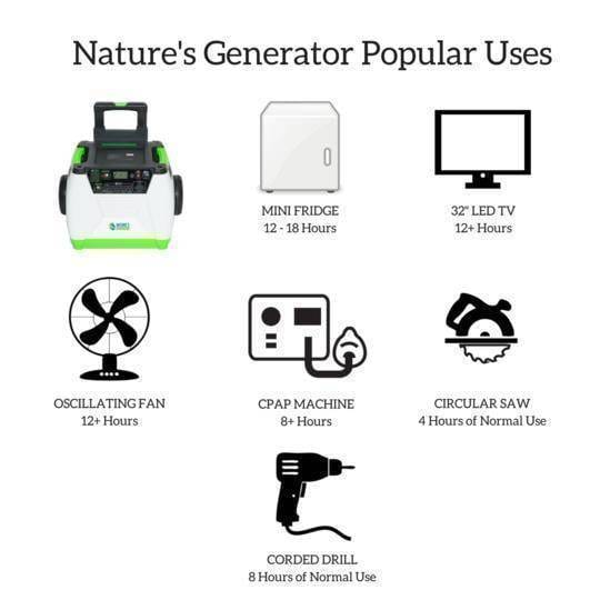 Nature's Generator Solar Powered Generator can power all of your home appliances and devices