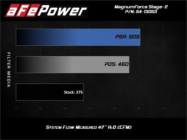 aFe POWER Magnum FORCE Stage-2 Pro Dry S Cold Air Intake System 06-13 BMW 3 Series L6-3.0L Non Turbo