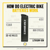 How Do E-Bike Batteries Work?