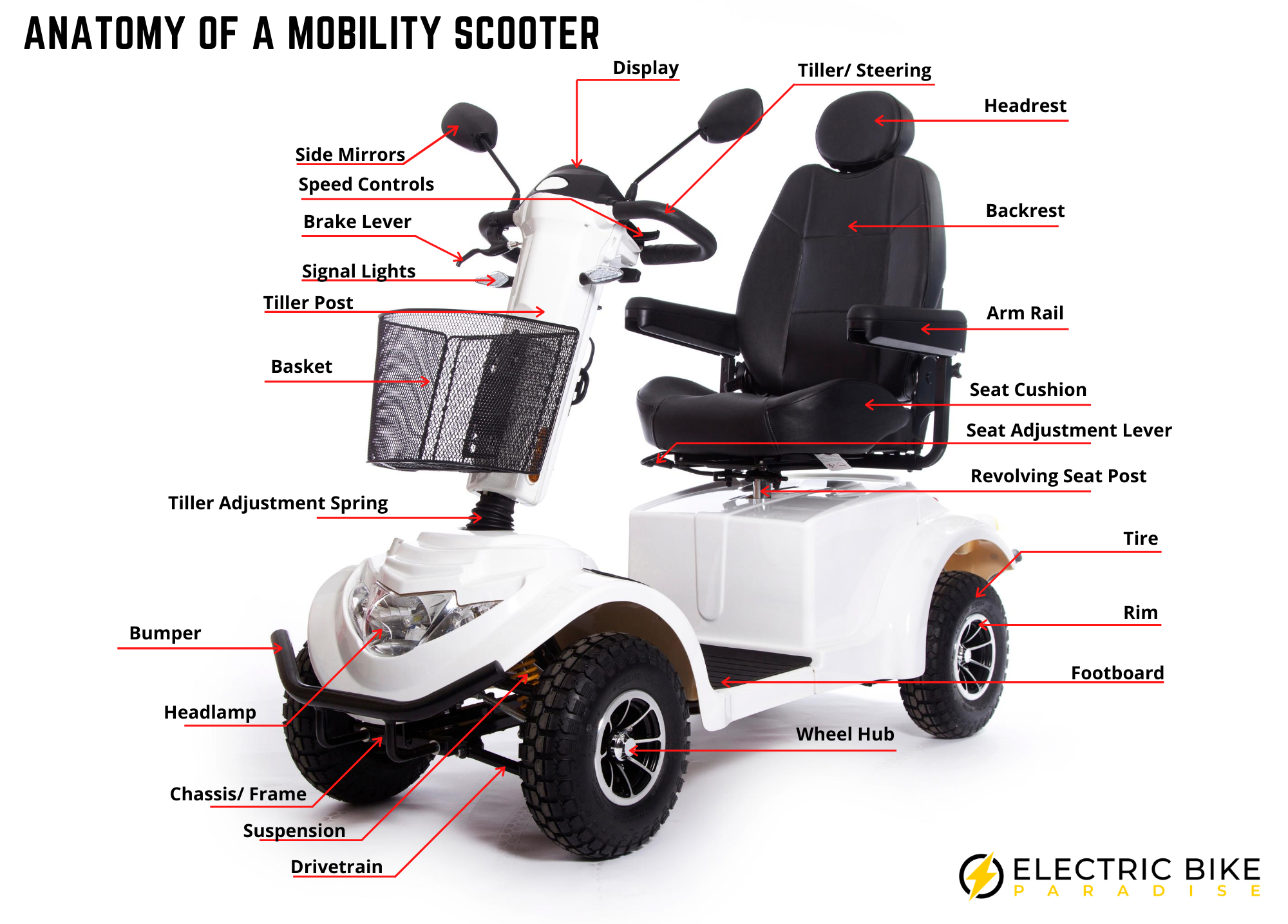 Parts of the Mobility Scooter