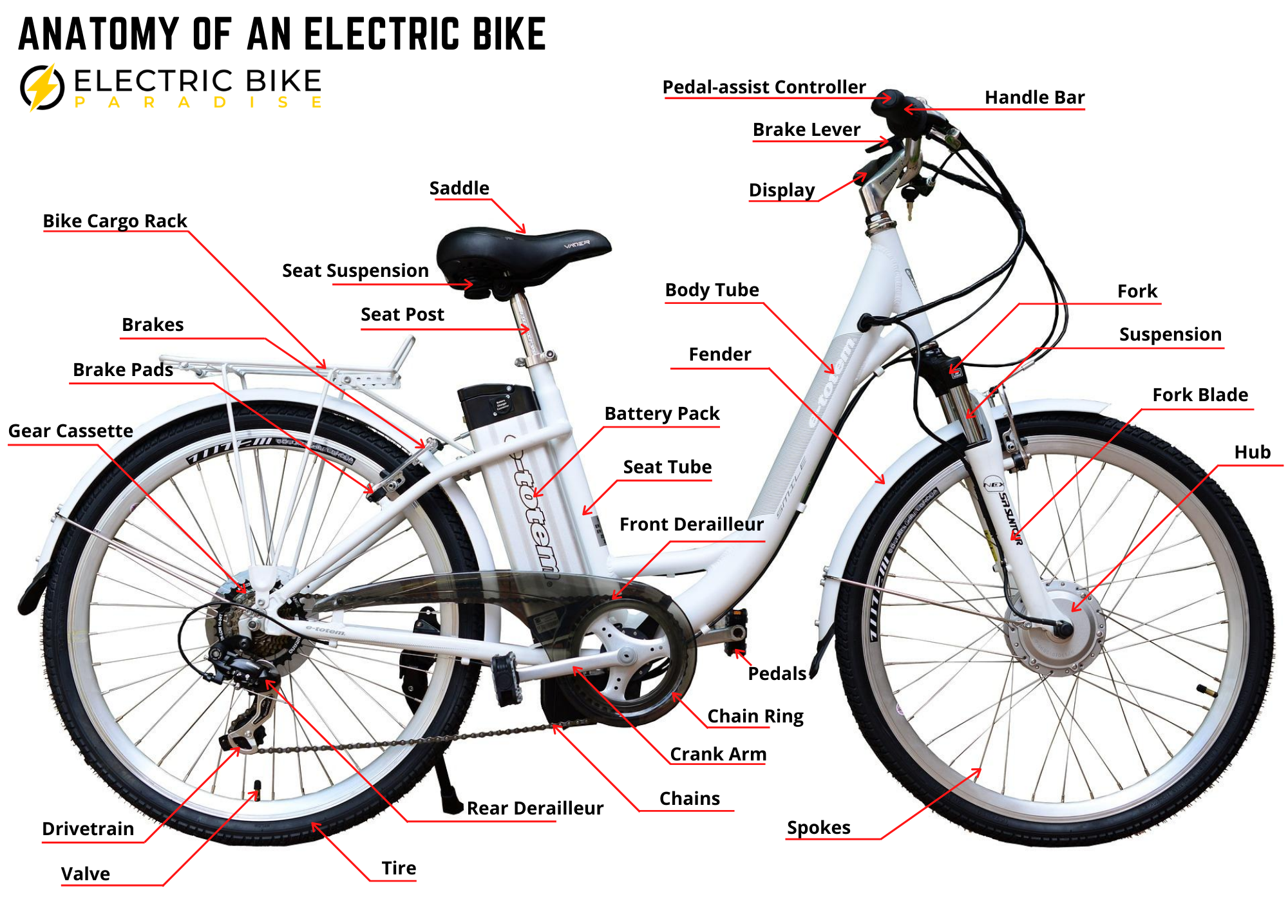 Parts of an Electric Bike