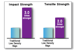 The Strongest Poly Bags on the Market