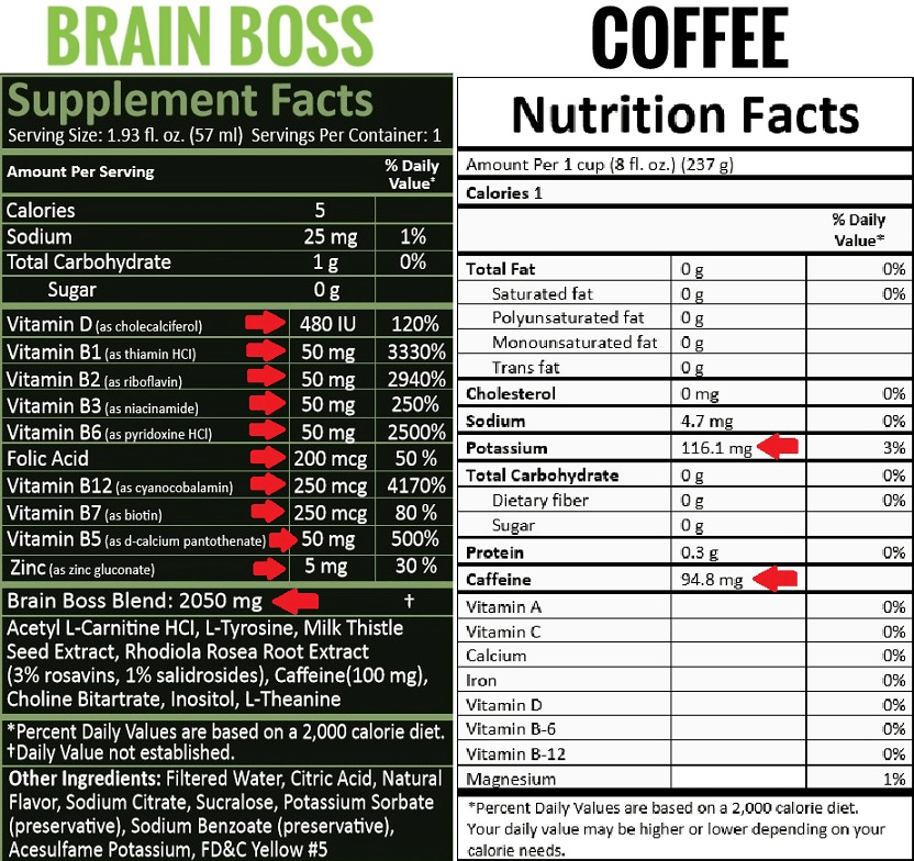 You Be The Judge: Brain Boss Nutrients vs Coffee