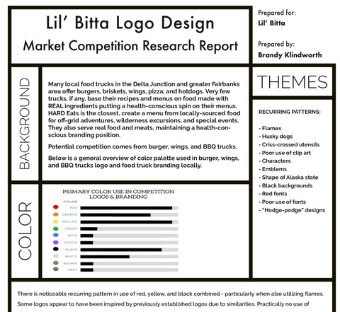 Lil' Bitta... Logo Market Research from Brandy Klindworth and Ladder Mouse