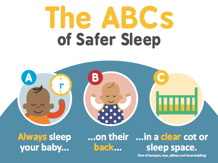 The ABC of Safer Sleep to prevent SIDS