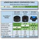"Image of ComfyMed Advanced Back Brace CM-AB18 (LGE 38"" to 50"") for Lower Back Pain Relief - Support Belt for Men and Women - Treatment of Sciatica, Scoliosis, Herniated Disc or Degenerative Disc Disease"