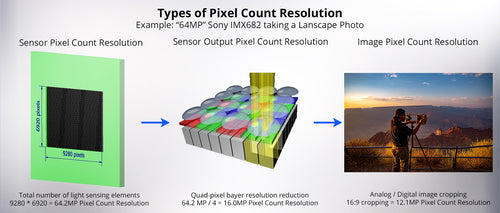The resolution of a camera is not actually 64MP