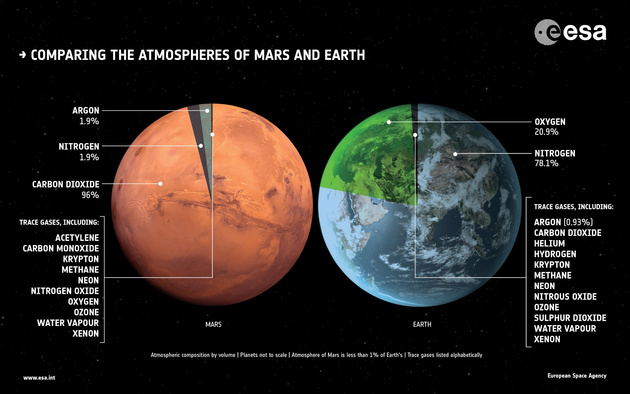 Comparing atmospheres of earth and mars
