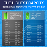 Premium Geardo iPhone 6 Battery Standard Capacity 1810mAh