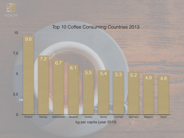 Top 10 coffee consuming countries
