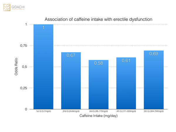 Association of caffeine intake with erectile dysfunction in NHANES 2001-2004