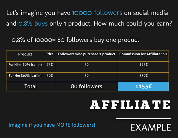 Goachi affiliate program commission