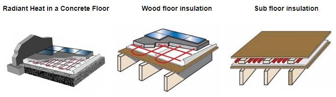 EcoFoil Radiant Floor Insulation