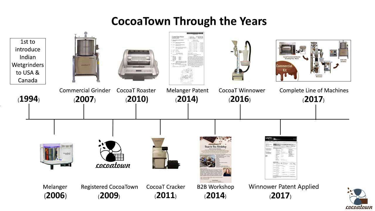 cocoatown-timeline