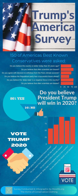 Poll Of TOP Conservatives And Trump Supporters Paints AMAZING Picture!