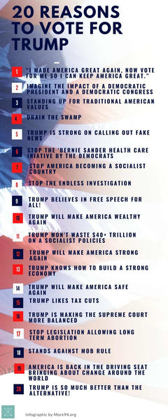 20 Reasons Why YOU Must VOTE For TRUMP!!! MUST SEE!!!