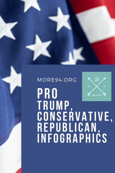 Infographics for Conservatives, Republicans, GOP, Trump Supporters
