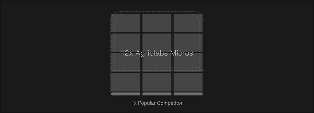 in the same footprint of 1 unit from a popular competitor, we can fit 12 micros