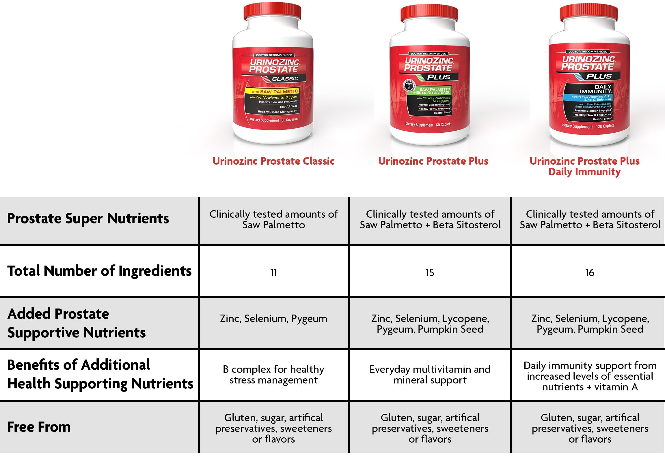 comparison chart of Prostate Plus Classic and other UrinoZinc products