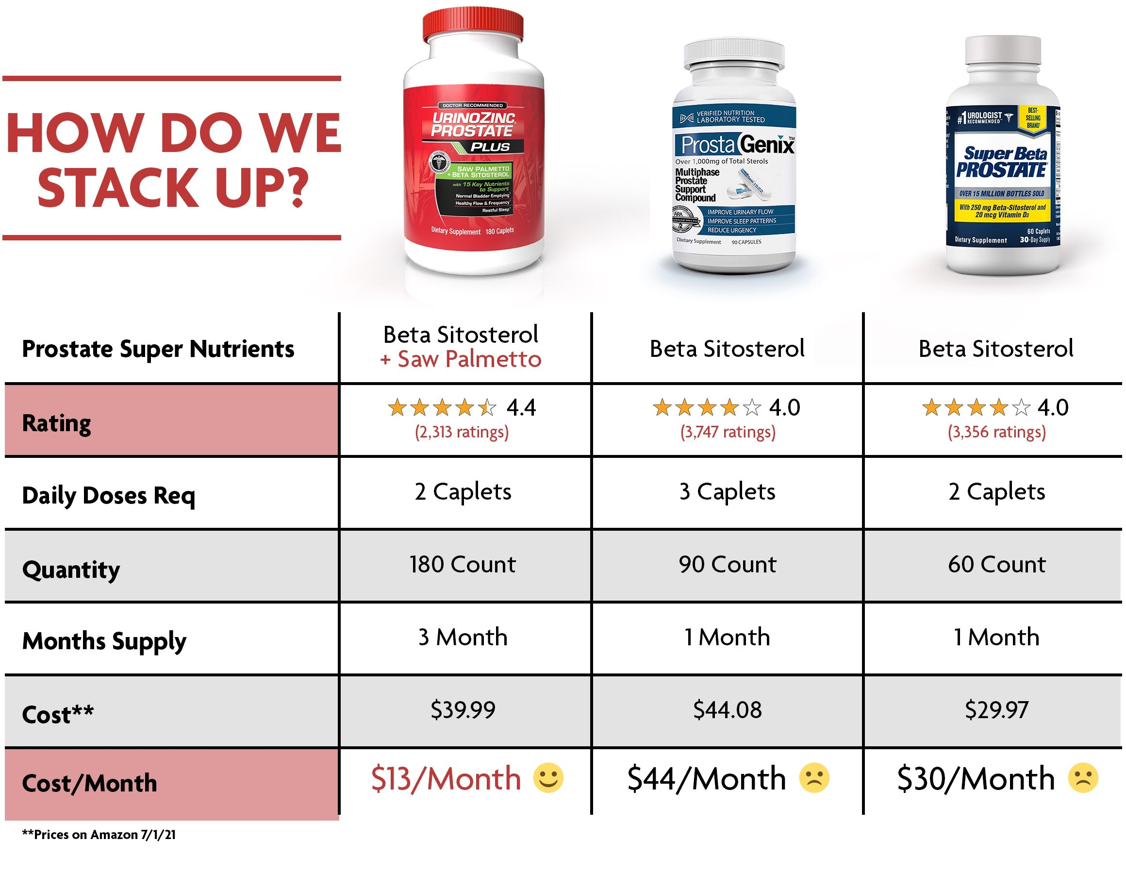 comparison chart of Prostate Plus versus the competition