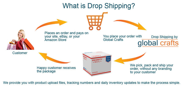 Drop shipping - Global Groove Life