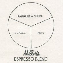 Load image into Gallery viewer, Mller's Espresso Blend. Papua New Guinea, Columbia, Kenya
