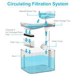 cat water fountain filtration system