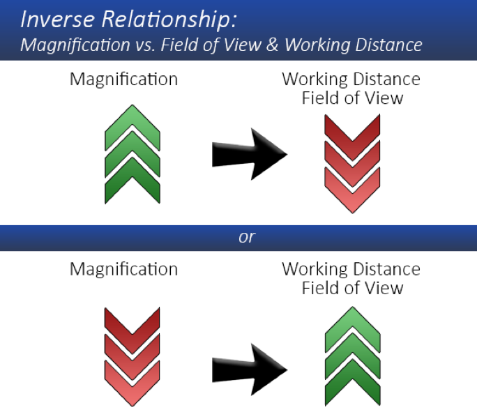 Inverse relationship, Magnification vs. Field of View & Working Distance