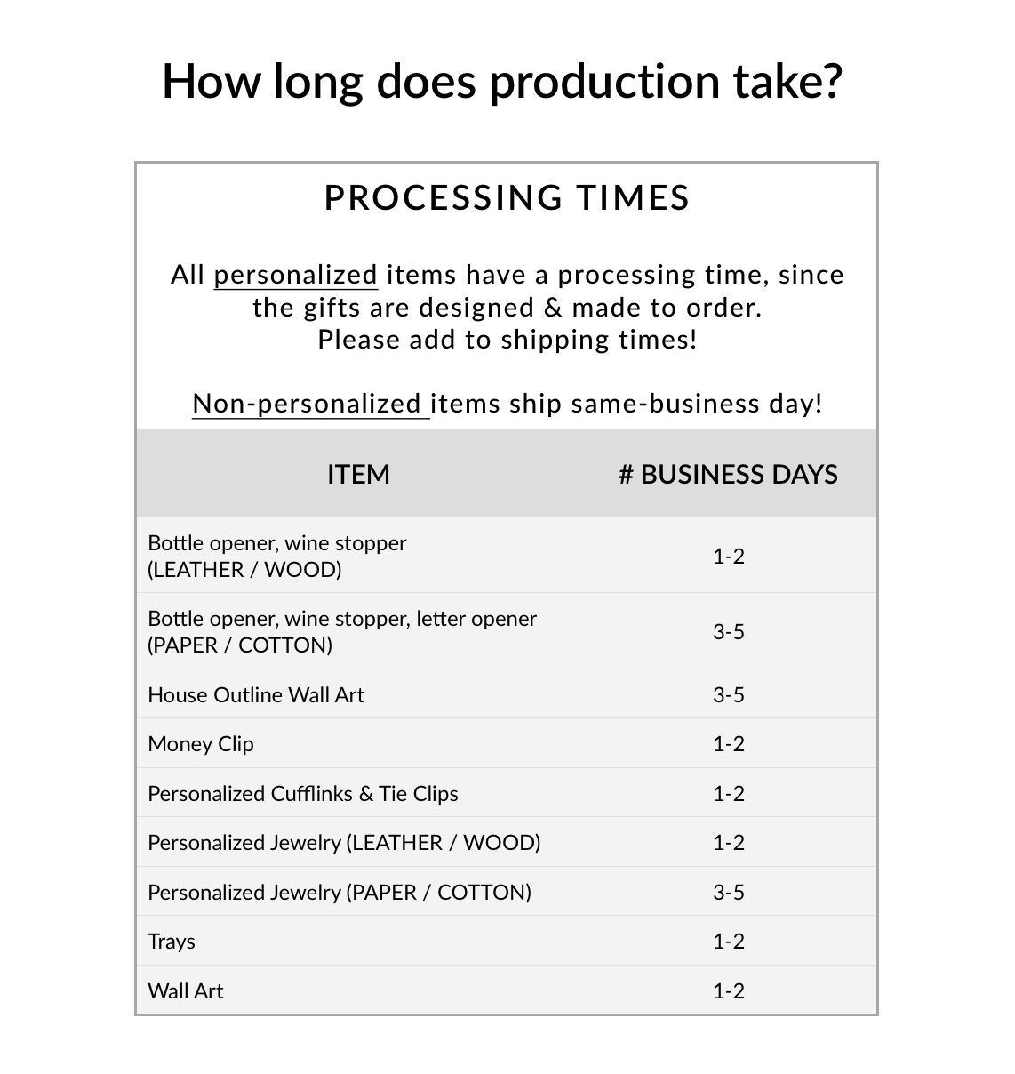 production times