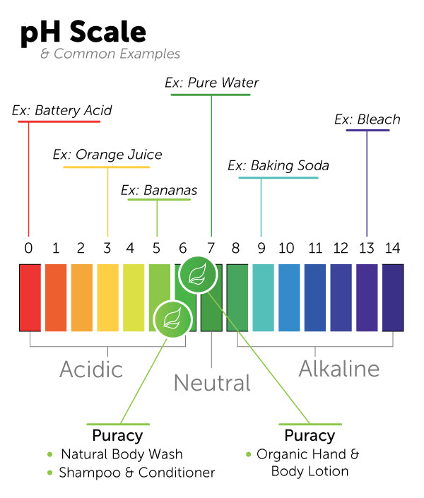 pH scale Puracy products