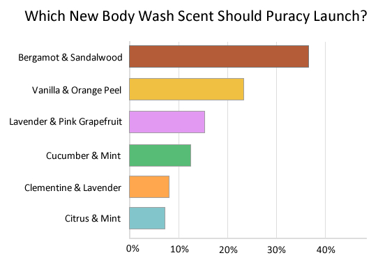 Puracy New Scent Survey Results