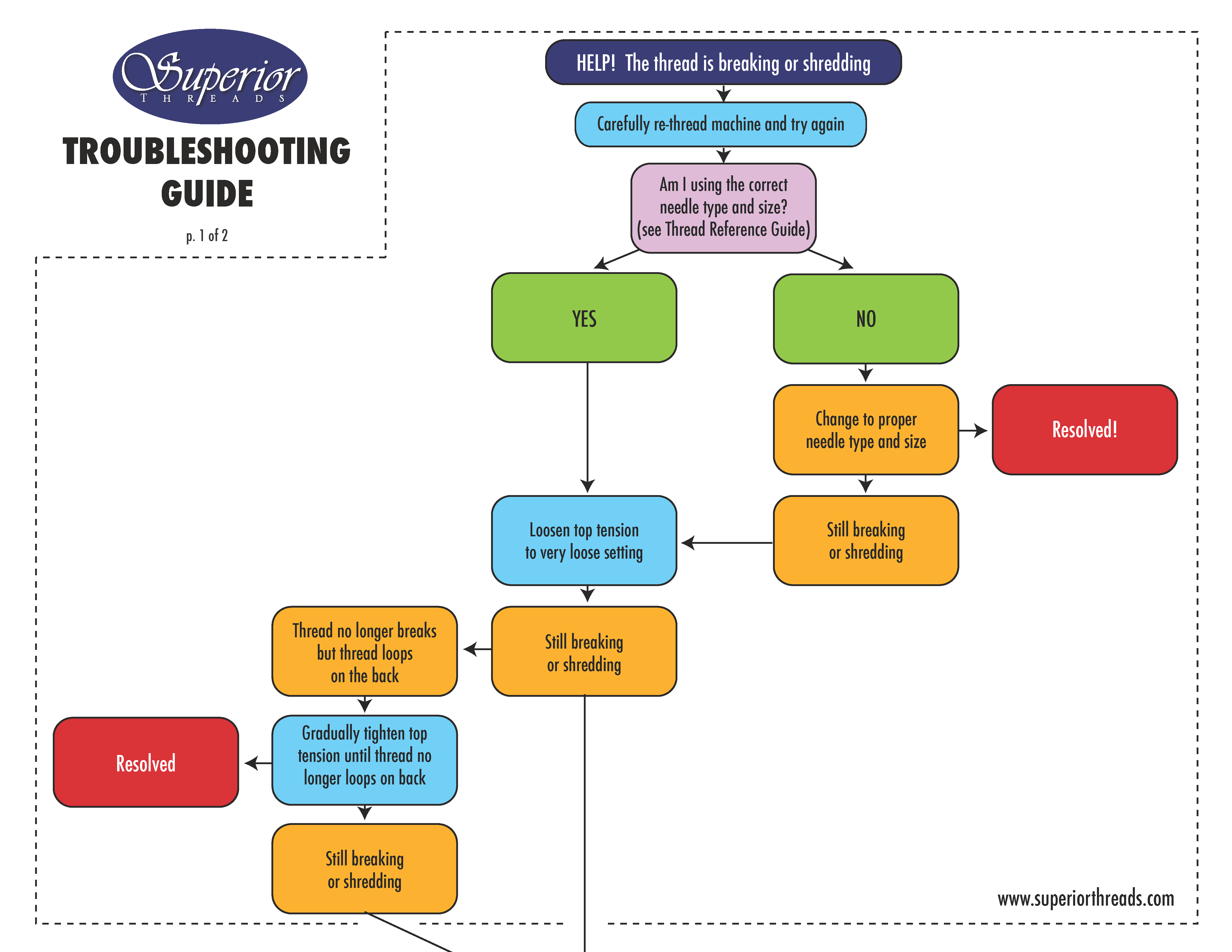 Troubleshooting Guide Page 1 | Superior Threads
