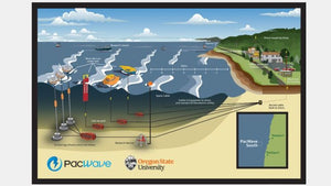 PacWave: The U.S. is finally looking to unlock the potential of wave energy