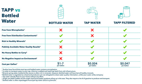 Bottled V Tap V Filtered Water